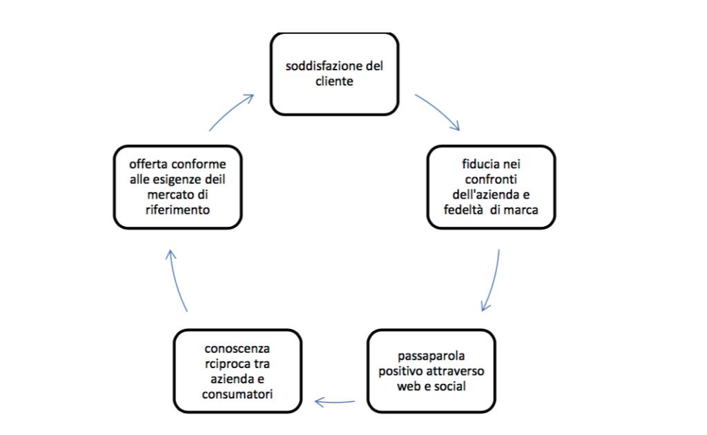 processo di marketing conversazionale
