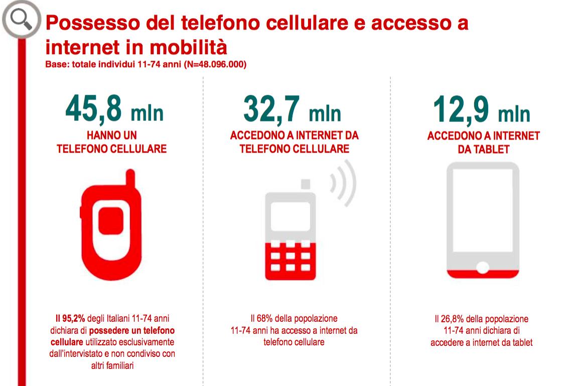 Quanti italiani accedono ad internet con il telefono